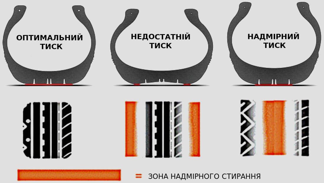На фото три види шин: одна шина оптимально накачана, друга недокачана, і третя шина перекачана
